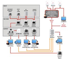 eudract service